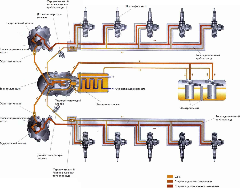 Схема топливной системы рено магнум dxi