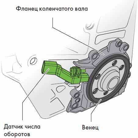 пример: время где находится датчик счета колен вала фольсваген шаран термобелье