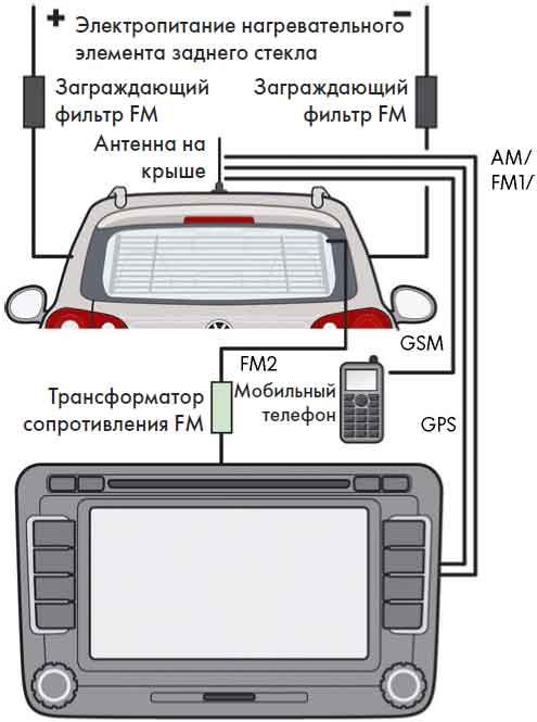 Система антенн автомобиля