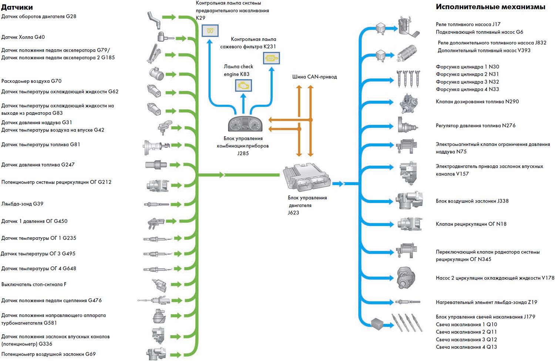 принцип работы и схема дизельного двигателя