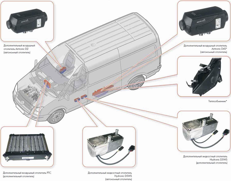 Как сделать своими руками автономный отопитель для автомобиля