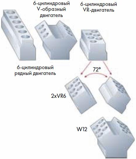 Принцип построения W-двигателей